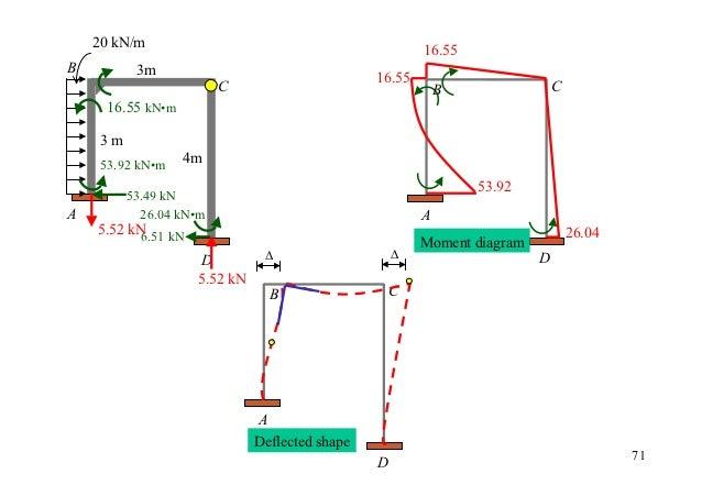 20 kN/m                                                        16.55B         3m                                    16.55 ...