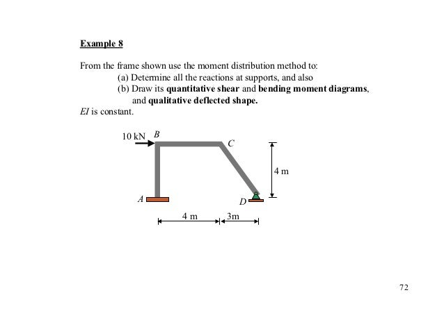 Example 8From the frame shown use the moment distribution method to:          (a) Determine all the reactions at supports,...