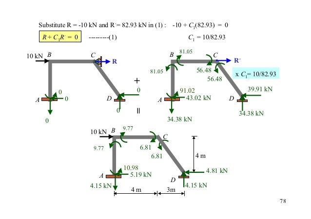 Substitute R = -10 kN and R´= 82.93 kN in (1) : -10 + C1(82.93) = 0      R + C1R´ = 0   ---------(1)                      ...