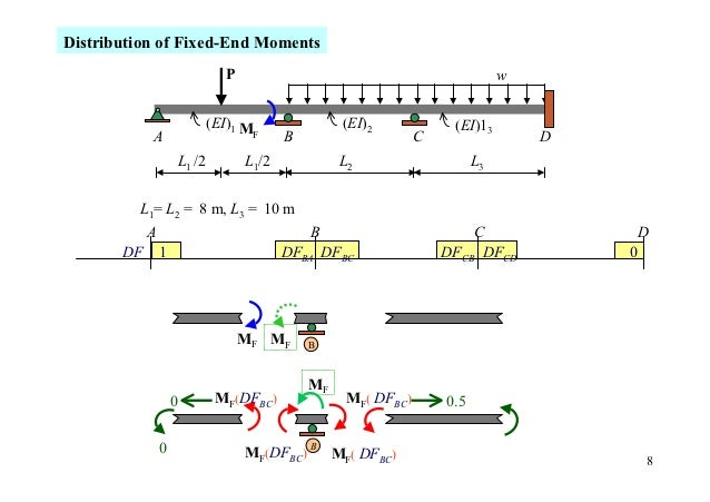 Distribution of Fixed-End Moments                               P                                               w         ...