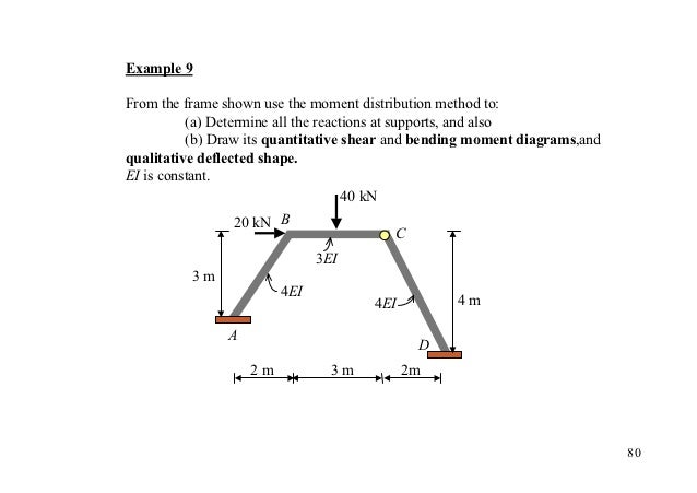 Example 9From the frame shown use the moment distribution method to:          (a) Determine all the reactions at supports,...