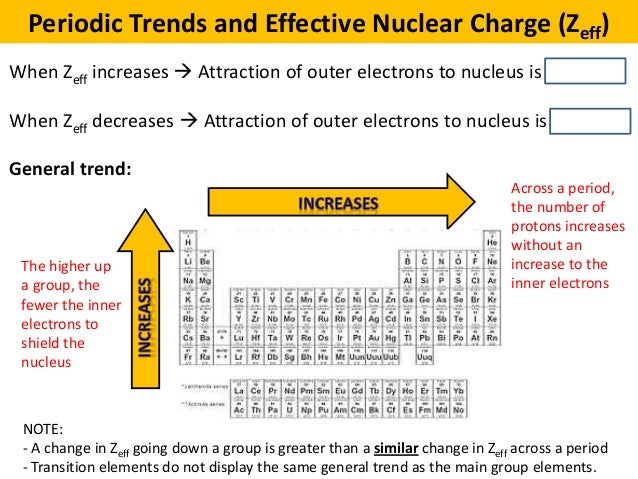 04 Periodic Trends And Effective Nuclear Charge Supplement on Periodic Table With Electron Charges