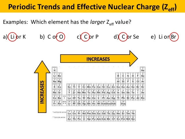 trend in effective nuclear charge for elements on the