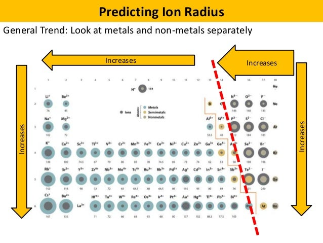 Ion size trend carnavalsmusic 04 periodic trends and effective nuclear charge supplement ion size trend urtaz Choice Image