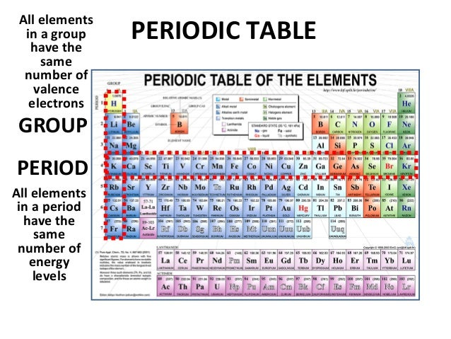 04 periodic trends v2 periodic table urtaz Image collections