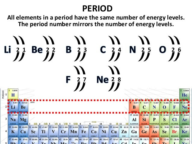 04 periodic trends v2 urtaz Image collections