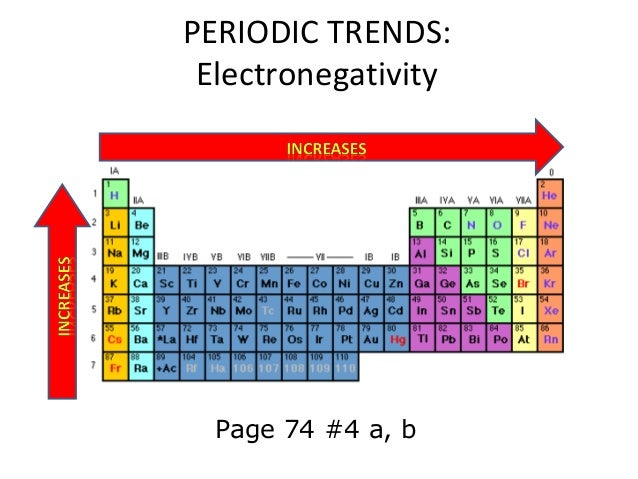 trends in the peiodic table The periodic table of the chemical elements is a tabular method of displaying the chemical elements, first devised in 1869 by the russian chemist dimitri mendeleev mendeleev intended the table to illustrate recurring (periodic) trends in the properties of the elements the layout of the table has.