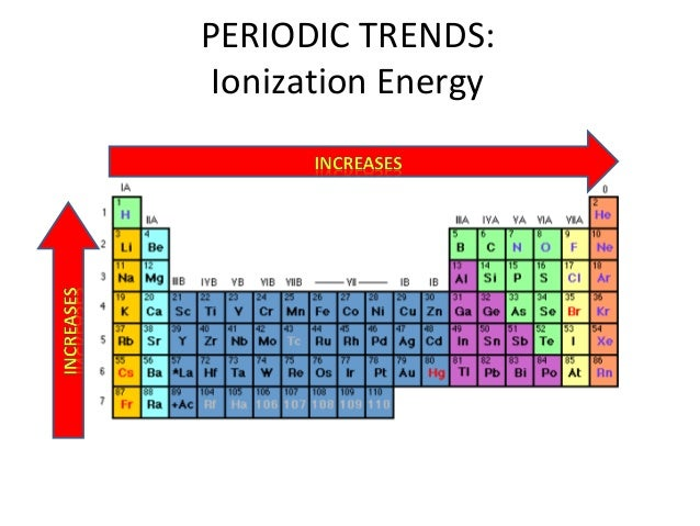 periodic table trends ...