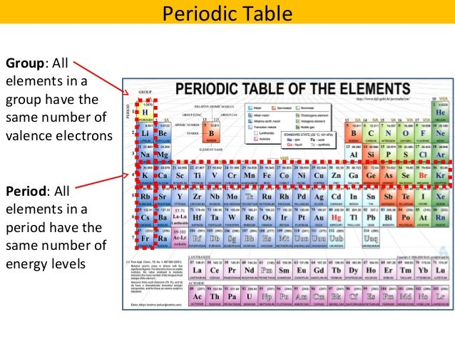 04 periodic trends v2 - Periodic Table Energy Level Electrons