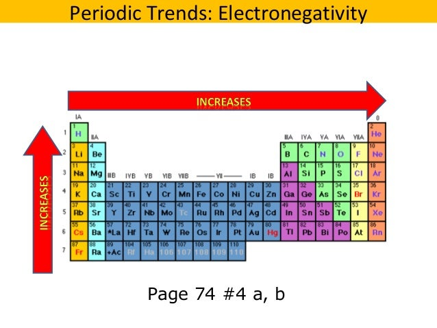 04 periodic trends v2 page 74 4 a b periodic trends electronegativity urtaz Image collections
