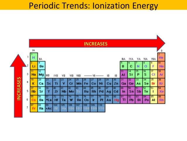 Periodic trends essay