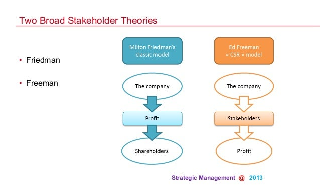 shareholder theory vs stakeholder theory Russell powell, the enron trial drama: a new case for stakeholder theory, 38  u  stock options in aligning managerial and shareholder interests, and the.