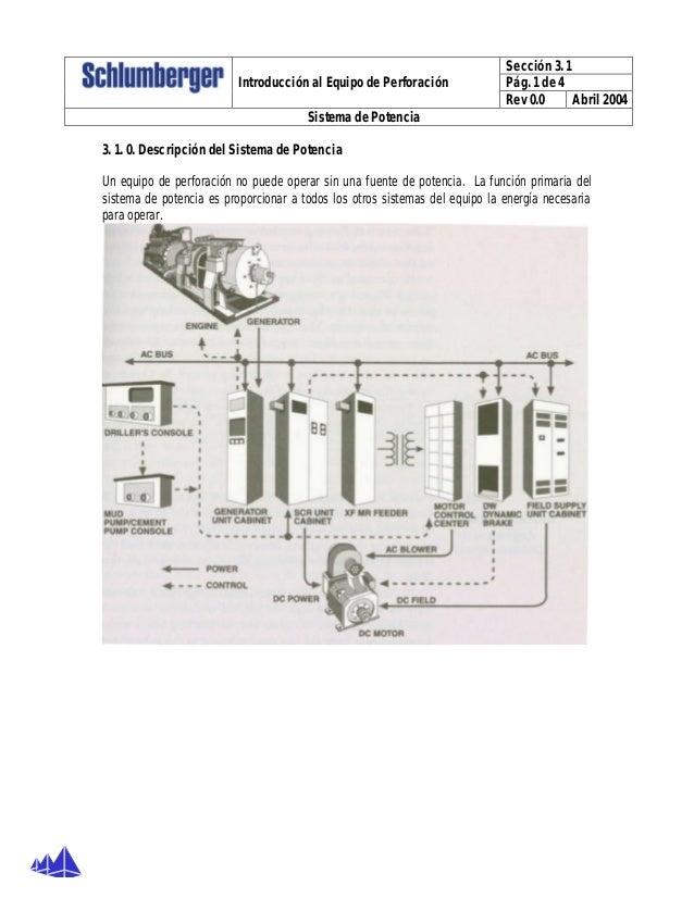 Sección 3. 1 Pág. 1 de 4Introducción al Equipo de Perforación Rev 0.0 Abril 2004 Sistema de Potencia 3. 1. 0. Descripción ...