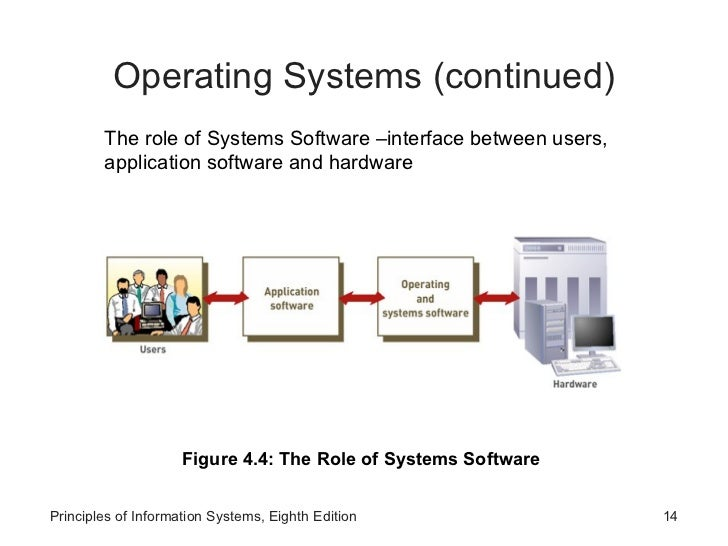 operating system is a system software or application software