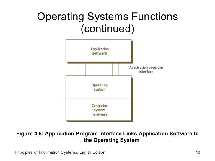 the relationship between the application program operating system and hardware