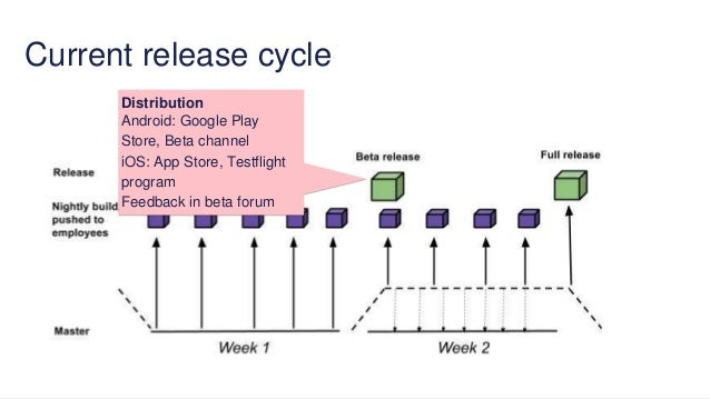 State of mobile Continuous Delivery at Spotify