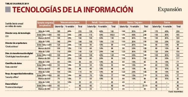 TECNOLOGÍAS DE LA INFORMACIÓN TABLAS SALARIALES 2019 Más de 1.000 180 40% 252 130 40% 182 190 50% 285 170 40% 238 Director...