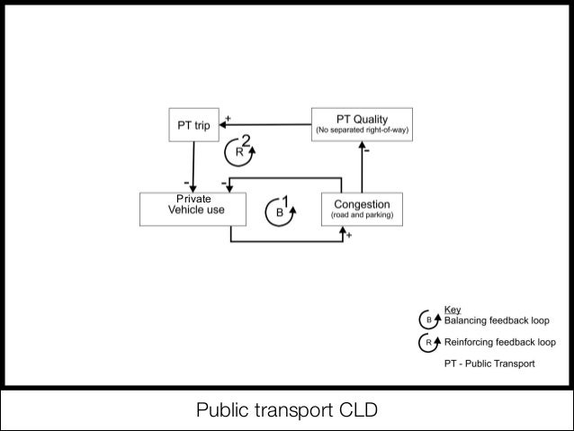 understanding what a casual loop diagram cld entails Download scientific diagram  a causal loop diagram (cld) of the key feedback   in this way, the pathways lens aims to understand the actual, but different routes   this implies the consideration of the wider ' space ' in which paths unfold.