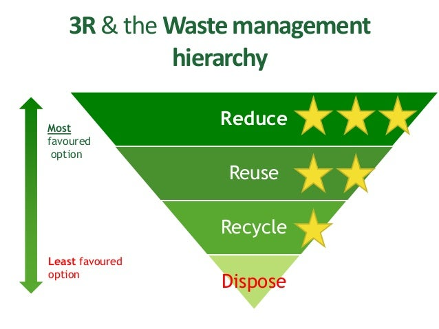 an analysis of waste management We have studied some frameworks and we have analyzed different approaches intended to perform a strategic analysis of waste management.