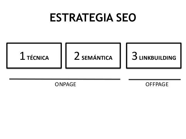 ESTRATEGIA SEO  1 TÉCNICA  2 SEMÁNTICA ONPAGE  3 LINKBUILDING OFFPAGE