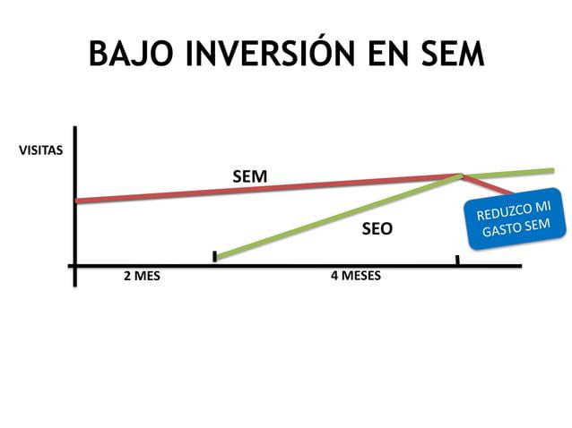 BAJO INVERSIÓN EN SEM VISITAS  SEM SEO 2 MES  4 MESES
