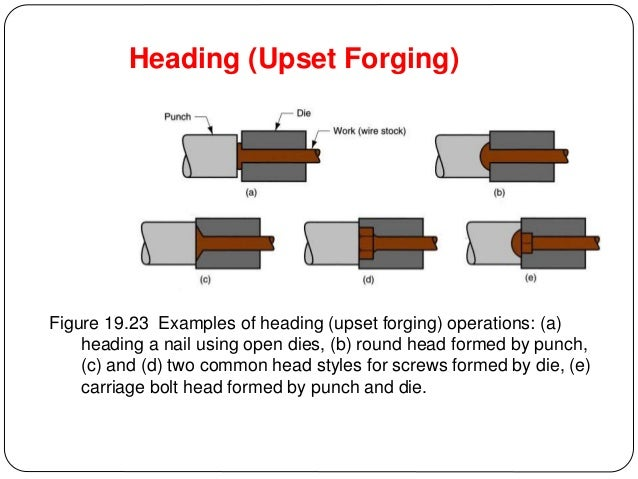 metal-forming-process-34-638 Wire Forming Examples on water forming, plastic forming, rocks forming, thread forming,