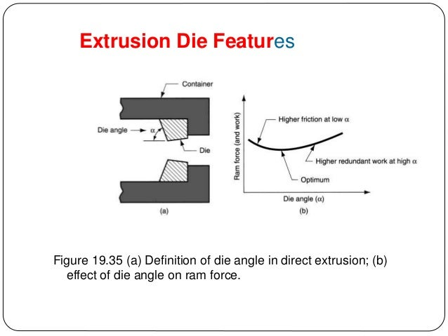 Extrusion Die Features; 47.