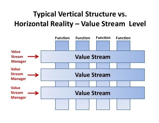 Value StreamValue Stream Value StreamFunctionTypical Vertical Structu…