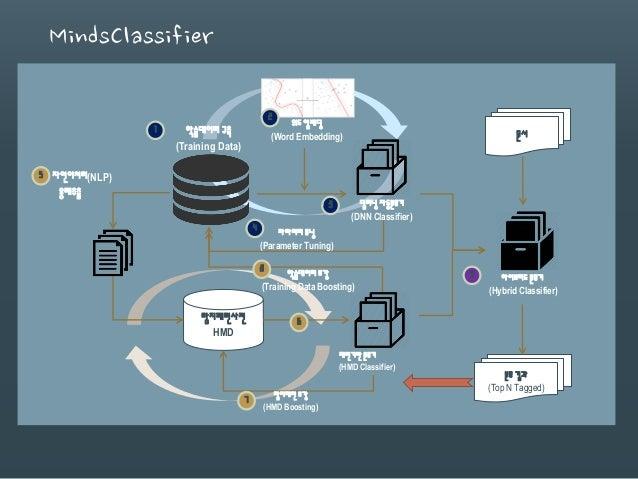 MindsClassifier 탐지패턴사전 HMD 문서 분류 결과 (Top N Tagged) 탐지패턴 보강 (HMD Boosting) 파라미터 튜닝 (Parameter Tuning) 학습데이터 보강 (Training Da...