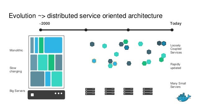 Evolution ~> distributed service oriented architecture Loosely Coupled Services Many Small Servers ~2000 Today Monolithic ...