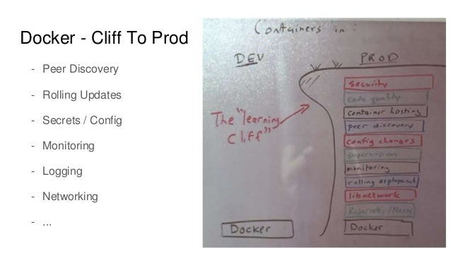 Docker - Cliff To Prod - Peer Discovery - Rolling Updates - Secrets / Config - Monitoring - Logging - Networking - ...