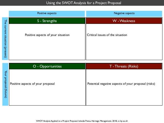 05. Iolanda Pensa, Heritage Management 2018, SWOT for project proposal Slide 2