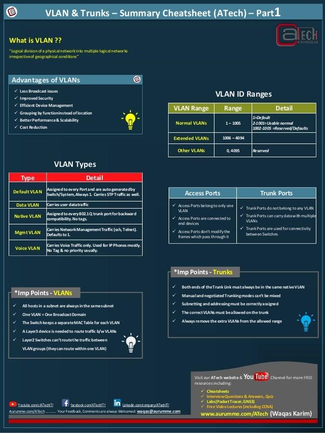 VLAN and Trunks part1 Cheatsheet ( Waqas Karim 2xCCIE )