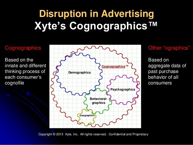 Disruption in AdvertisingXyte's Cognographics™CognographicsBased on theinnate and differentthinking process ofeach consume...