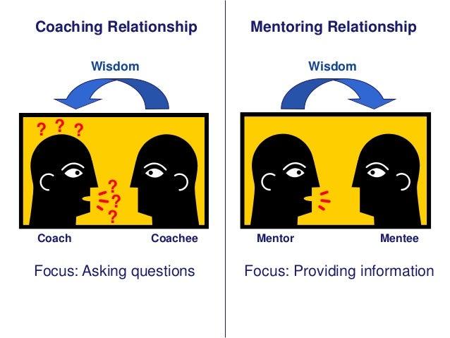 Coaching Relationship  Mentoring Relationship  Wisdom  Wisdom  ? ? ? ? ? ? Coach  Coachee  Focus: Asking questions  Mentor...