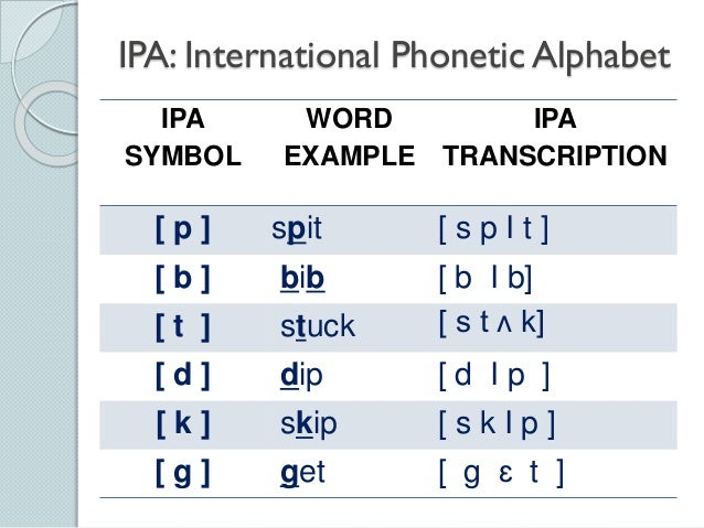 Phonetics The Sounds Of Language