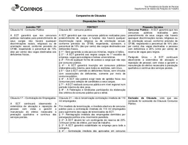 Vice-Presidência de Gestão de Pessoas Departamento de Gestão das Relações do Trabalho CCoommppaarraattiivvoo ddee CCllááuu...