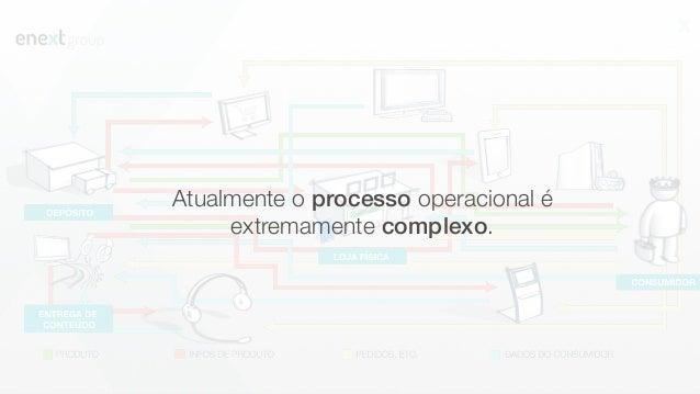 Atualmente o processo operacional é extremamente complexo.