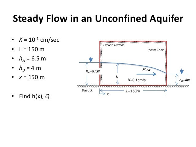 GroundwaterSoftware.com - Steady State vs. Transient ...