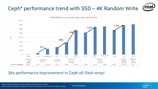Intel - optimizing ceph performance by leveraging intel