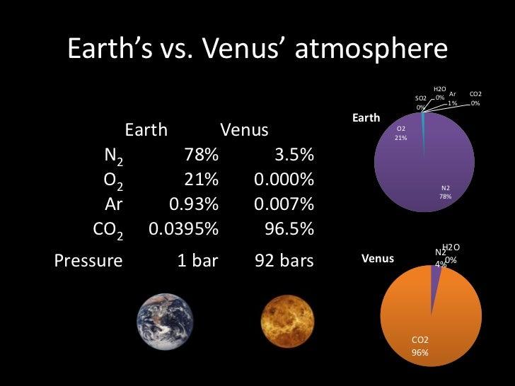 venus atmosphere vs earth atmosphere - 728×546