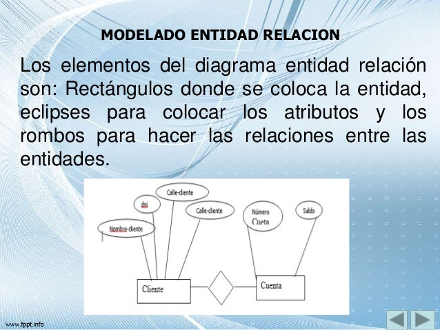 MODELADO ENTIDAD RELACION Los elementos del diagrama entidad relación son: Rectángulos donde se coloca la entidad, eclipse...