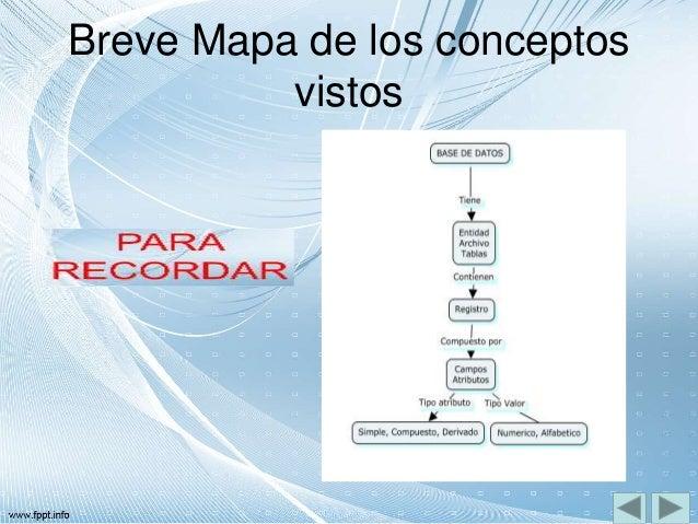 Breve Mapa de los conceptos vistos