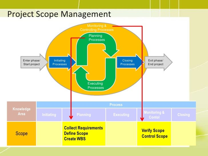 scope project management At inscope, our mission is to deliver successful projects by understanding our client's needs first and then applying our proven industry experience in project.