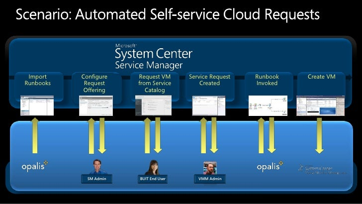 System Center Service Manager 2012 Overview