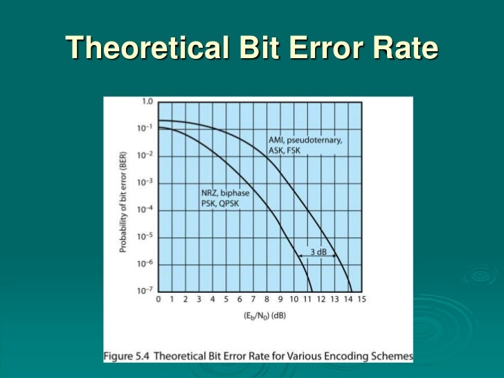 Theoretical Bit Error Rate