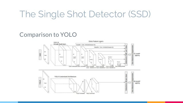 SSD: Single Shot MultiBox Detector (UPC Reading Group)