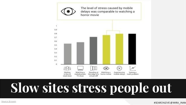 Slow sites stress people out Source: Ericsson #SEARCHLOVE @MIRA_INAM