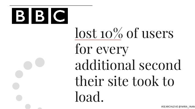 lost 10% of users for every additional second their site took to load. #SEARCHLOVE @MIRA_INAM