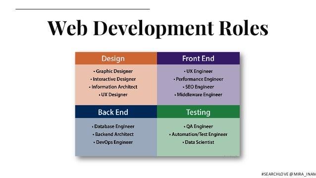 Web Development Roles #SEARCHLOVE @MIRA_INAM